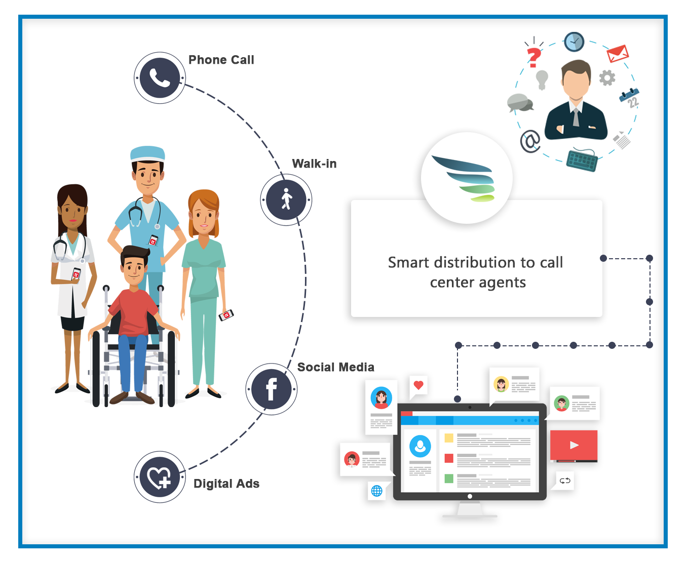 smart automation and segmentation of patients