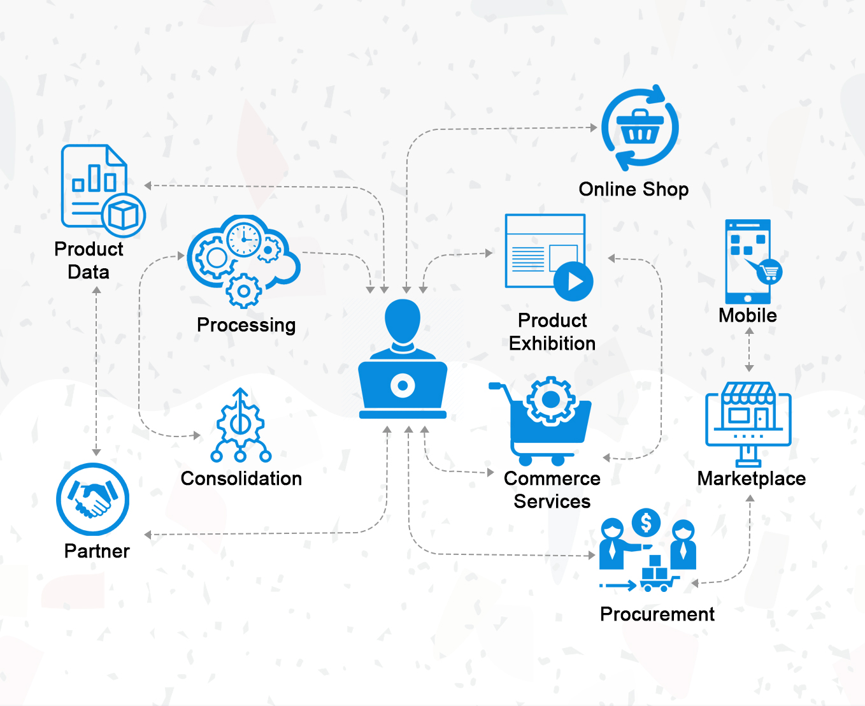 Automate B2B commerce marketing