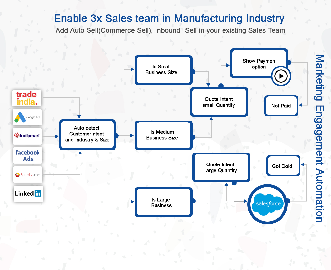 Enable 3x Sales team in Manufacturing Industry