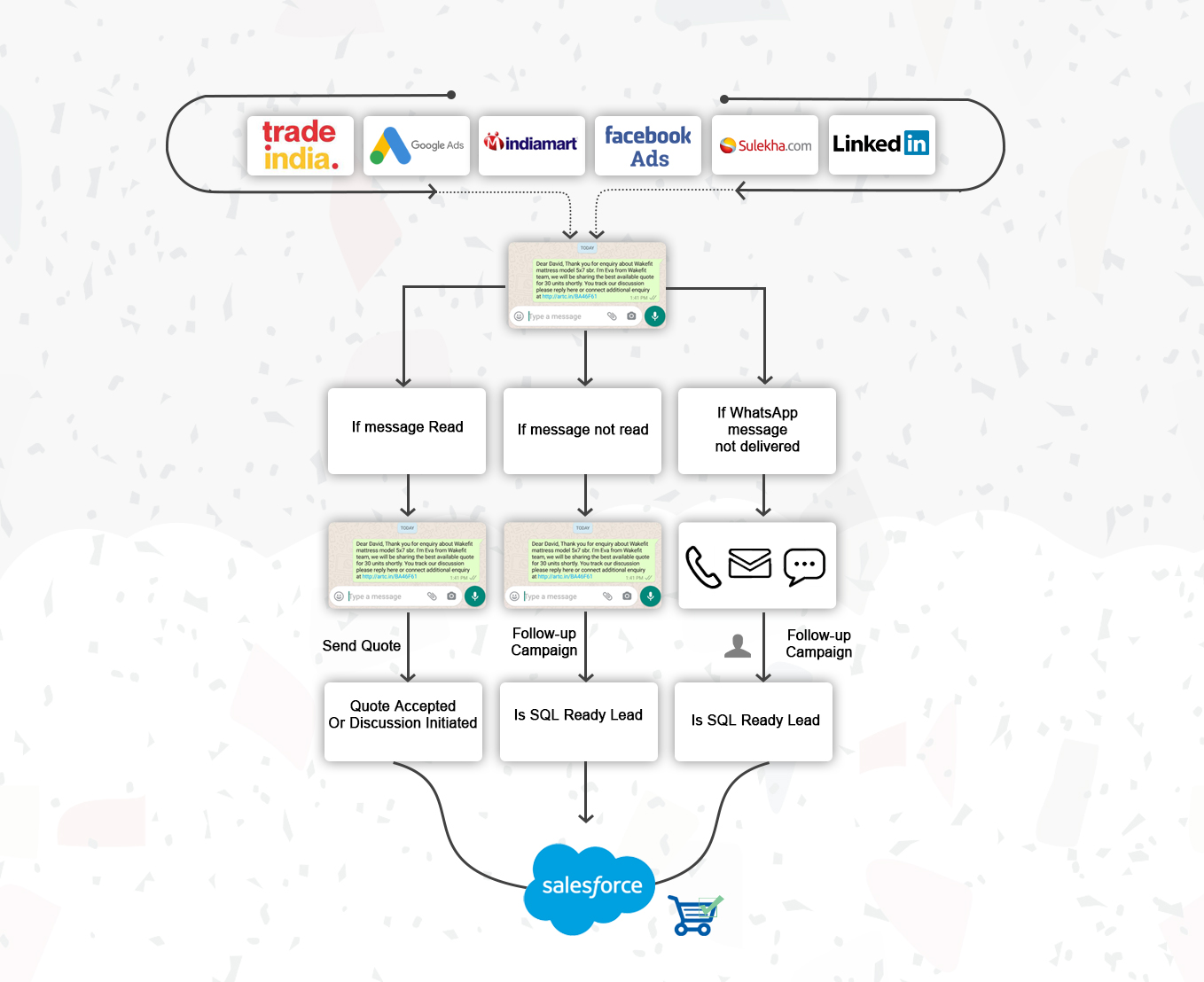 Carry out your marketing automation on Salesforce CRM