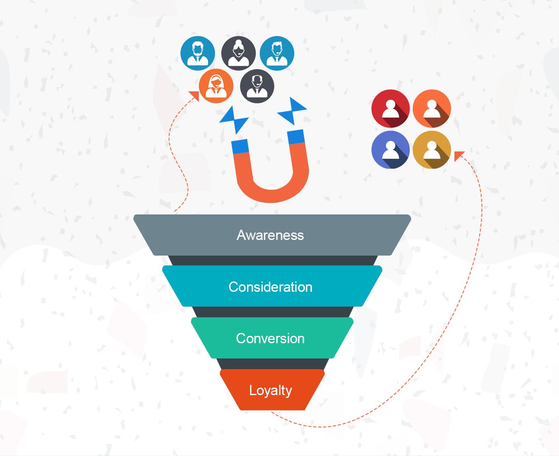 Turn marketing inquiries into sales